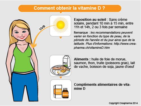 Vitamine D : les vitamines D2 et D3 n'ont pas la même valeur nutritionnelle