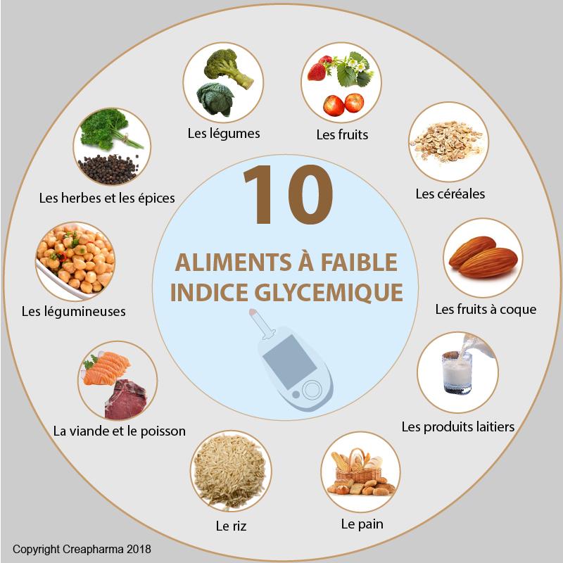 10 aliments à faible indice glycémique