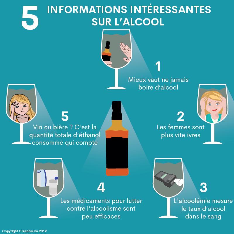 5 informations intéressantes sur l'alcool