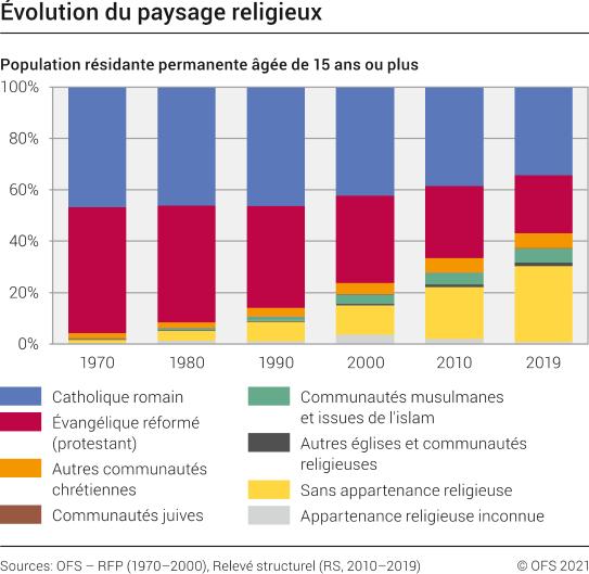 Suisse : étude sur les religions en 2019 (OFS)